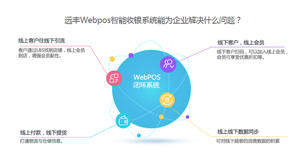 Webpos 收银系统