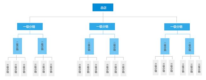 微信商城系统